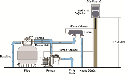 Tuz Klorinatörü