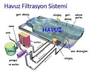 Havuz Filtrasyon Sistemi